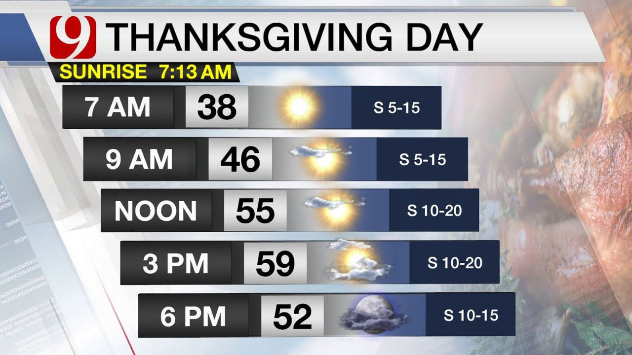 Thanksgiving Forecast: Dry And Cool, Highs Near 60