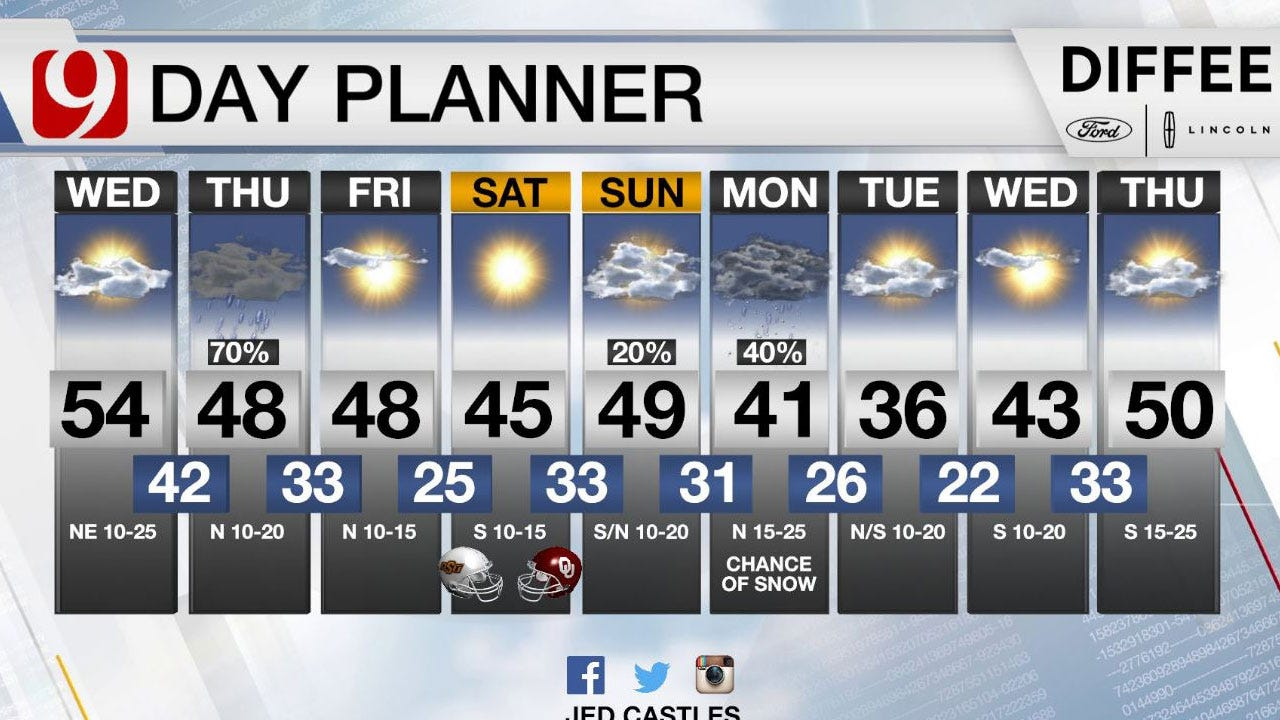 Cold Pattern Setting Up, Spotty Shower Chances Wednesday