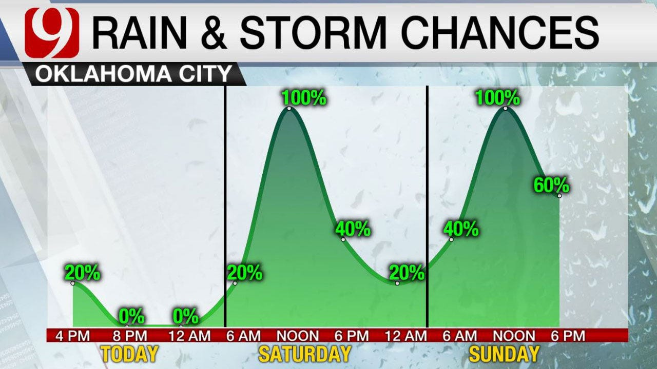 Weekend Rainfall: Big Cold Front Charges In Sunday