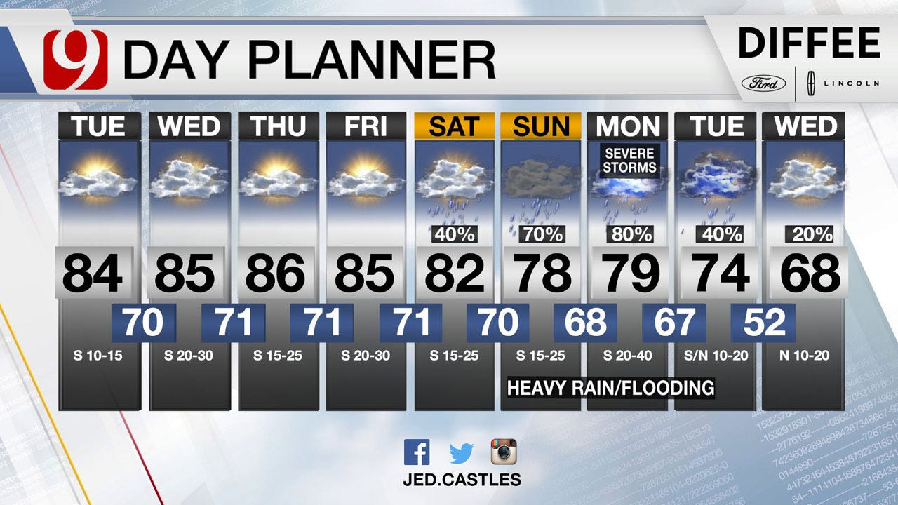 Warm, Windy Tuesday: Storm Chances Increase This Weekend