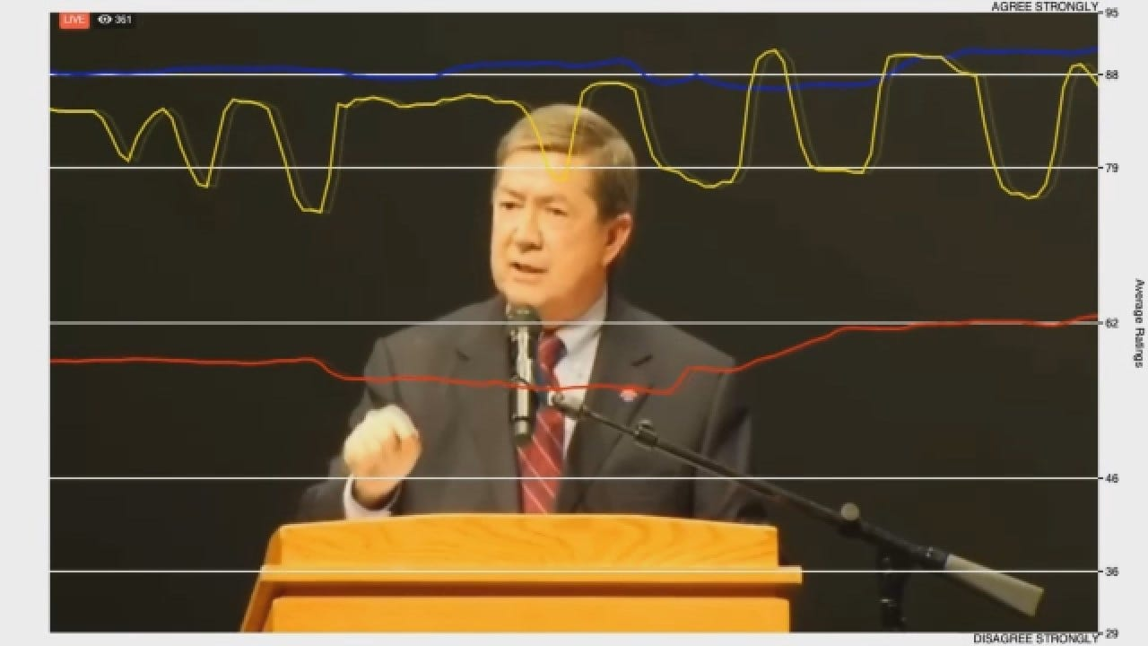 Dial Test: Republicans, Independents Respond Well To Edmondson's Debate-Closing Remarks