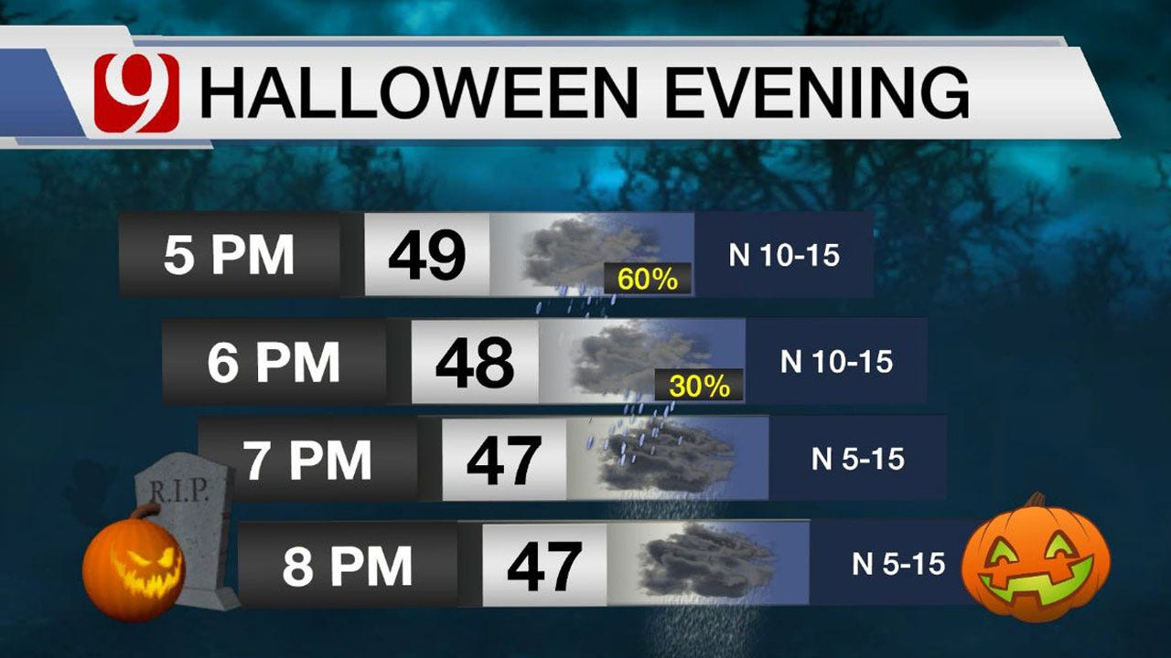 Halloween Forecast: Wet, Windy, Drizzly And Cold