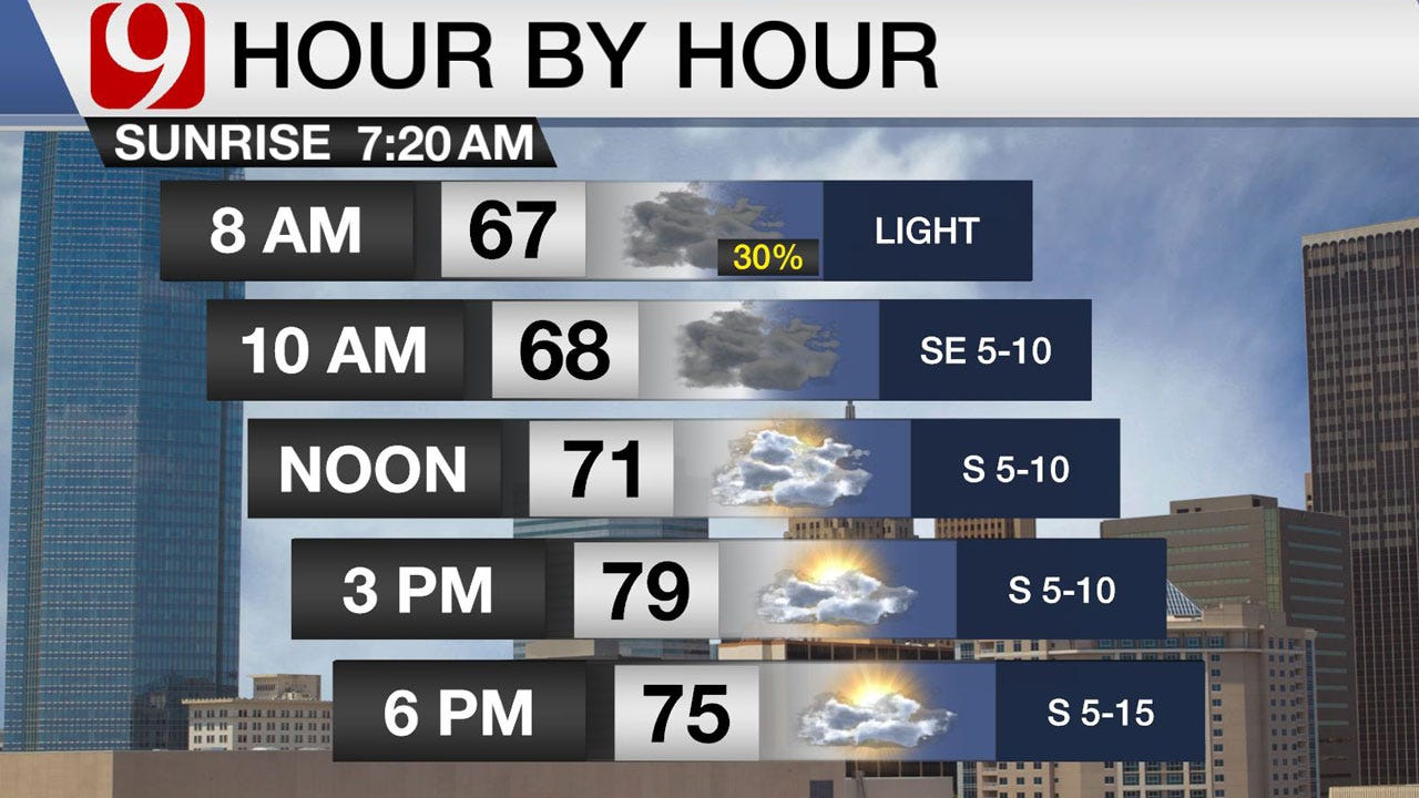 Cooler Temperatures Ahead As Cold Front Arrives Tuesday