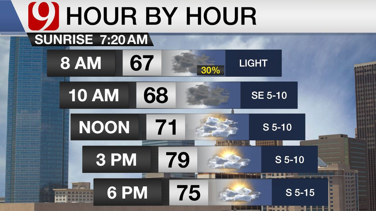 Cold Front, Rain And Storms Friday With Cooler Saturday