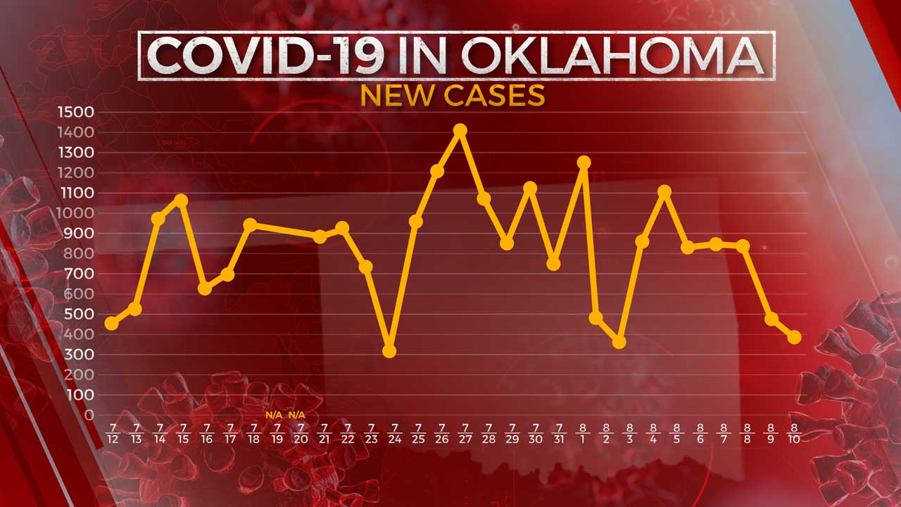 OSDH: 397 New COVID-19 Cases, 2 Additional Virus-Related Deaths Reported