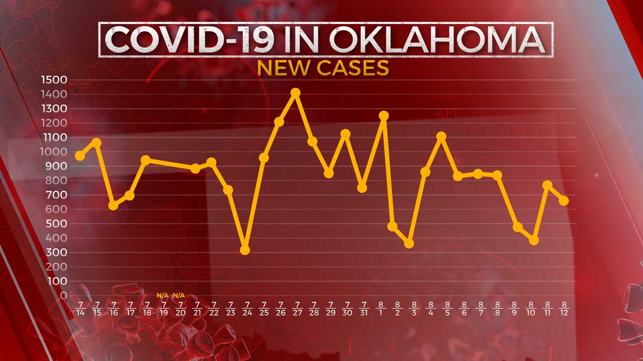 OSDH: 670 New COVID-19 Cases, 9 Additional Virus-Related Deaths Reported