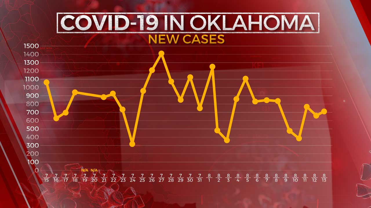 705 More COVID-19 Cases, 11 Additional Virus-Related Deaths Reported, OSDH Says
