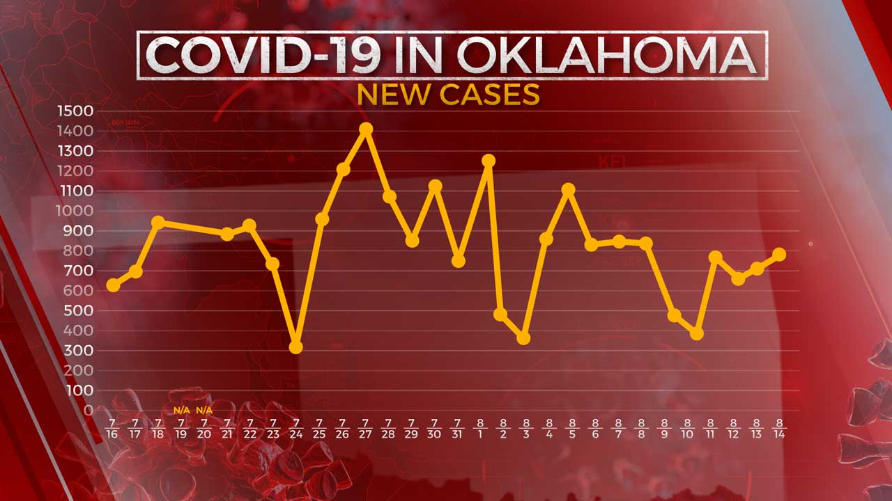 OSDH: 794 New COVID-19 Cases, 6 Additional Virus-Related Deaths Reported