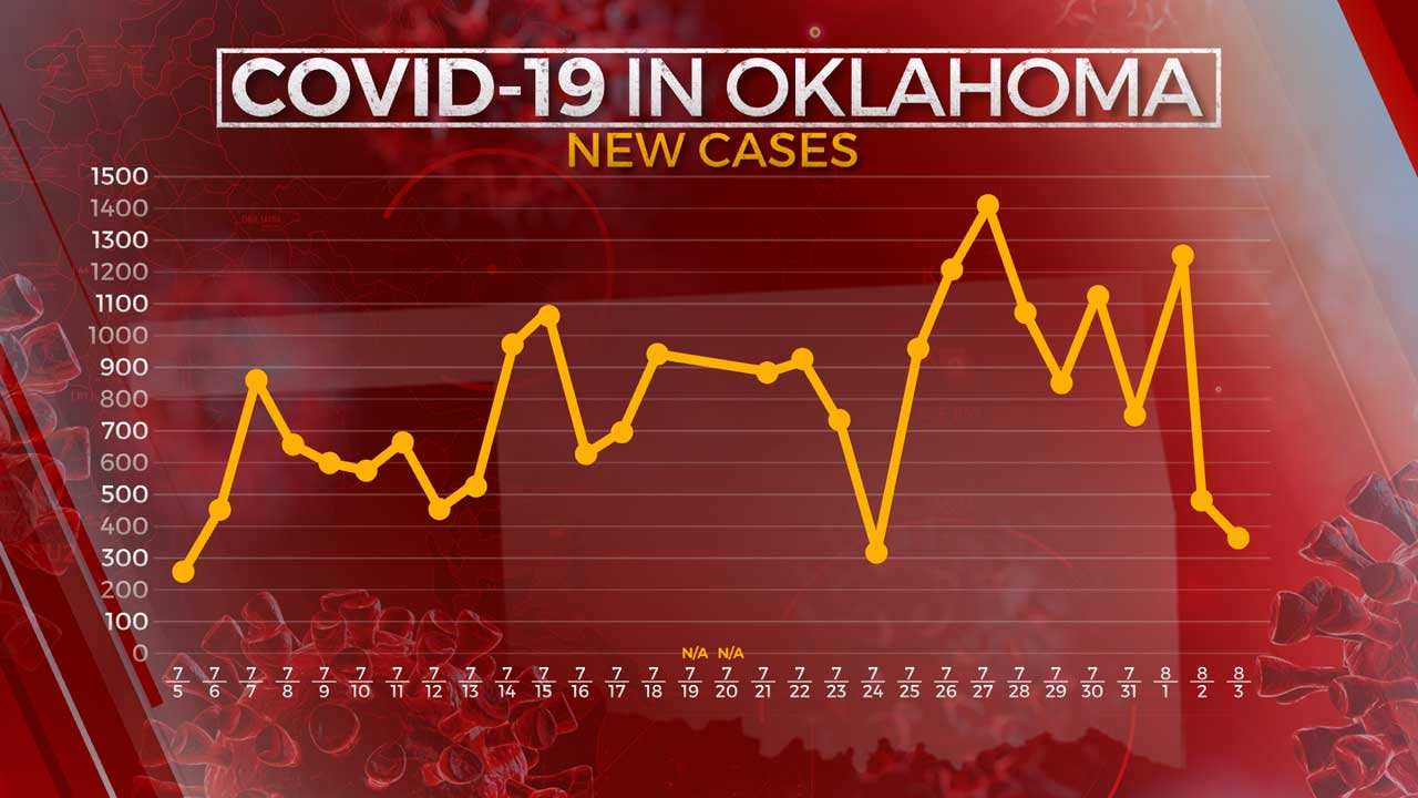 377 More COVID-19 Cases, 1 Additional Virus-Related Death Reported, Health Officials Say