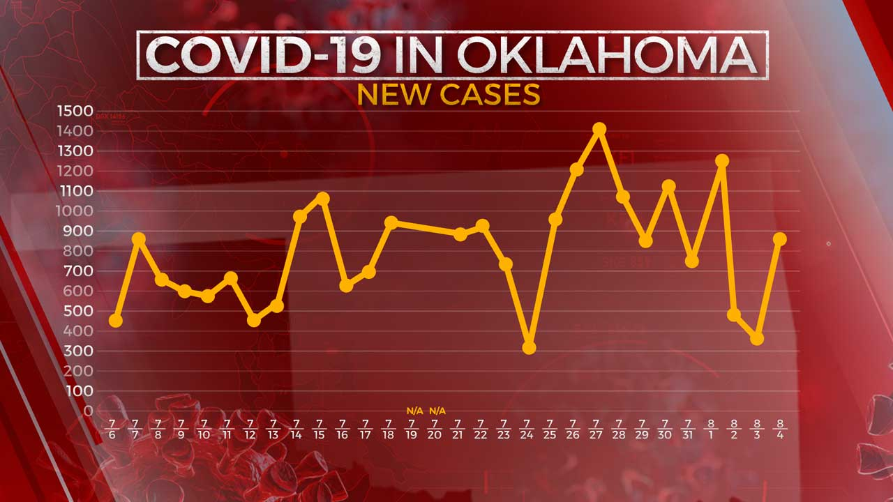 OSDH: 861 New COVID-19 Cases, 15 Additional Virus-Related Deaths Reported