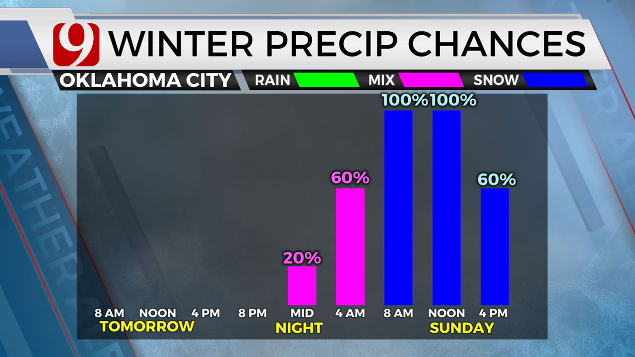 Cold Front Hits Okla. Ahead Of Possible Weekend Snowfall