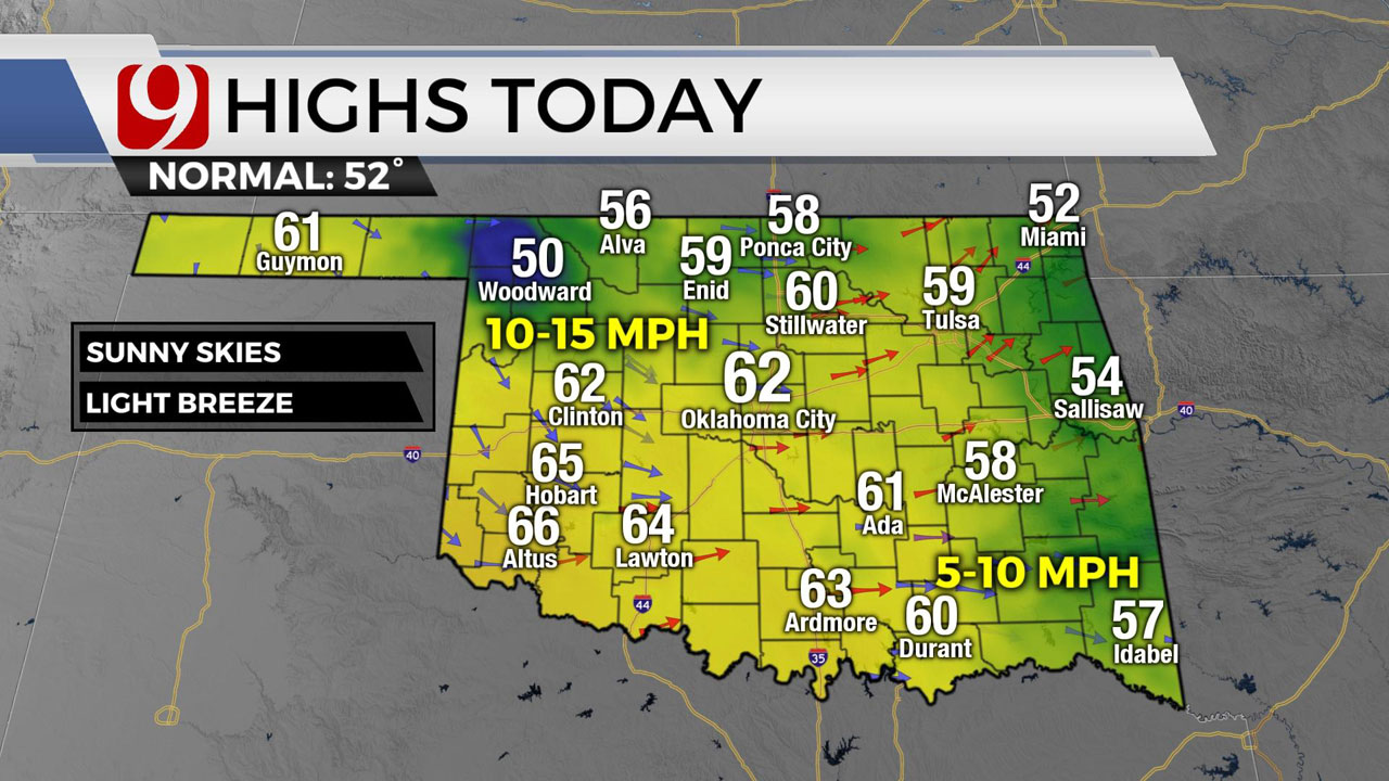 Okla. Sees Outstanding Weather Ahead Of End Of Week Cold Front