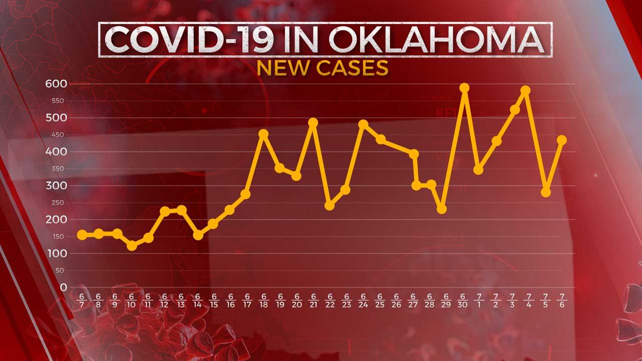 OSDH: 434 More Oklahomans Test Positive For Coronavirus; 1 Additional Virus-Related Death Reported