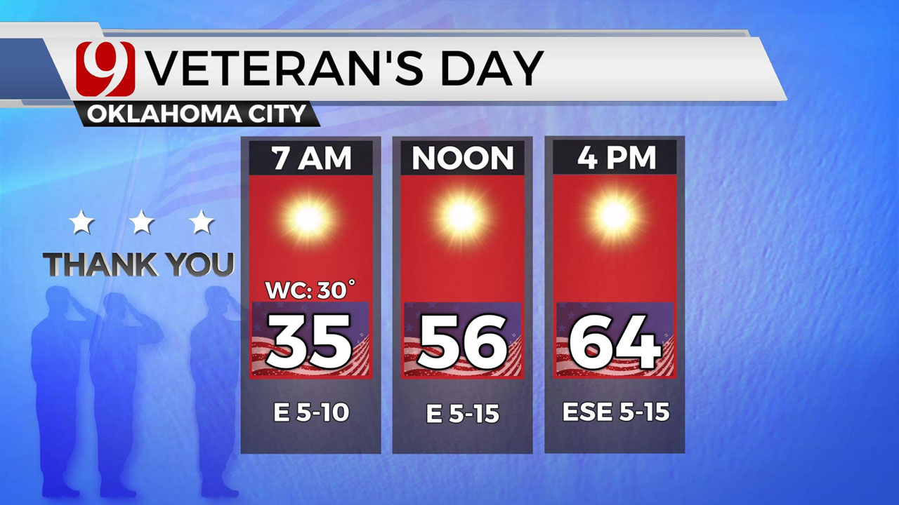 Okla. To See Highs In The Mid 60s, Sunshine Veterans Day