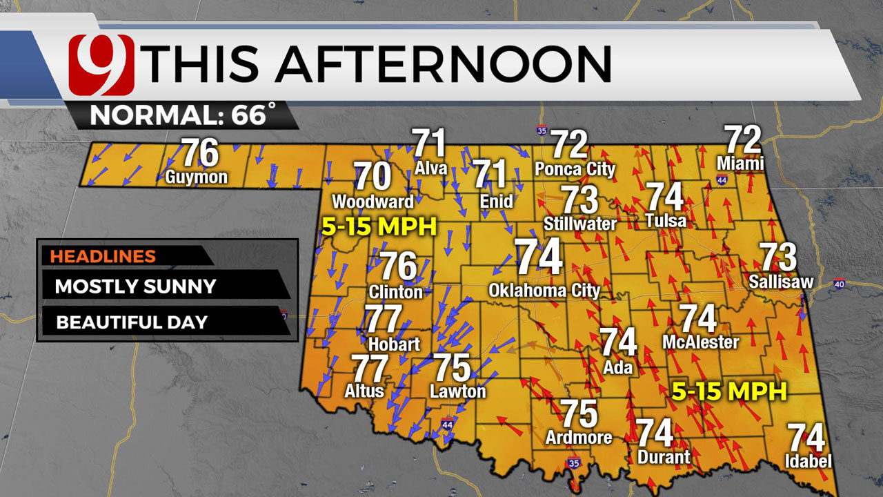 Okla. Sees Mild Temperatures, Highs In 70s Thursday