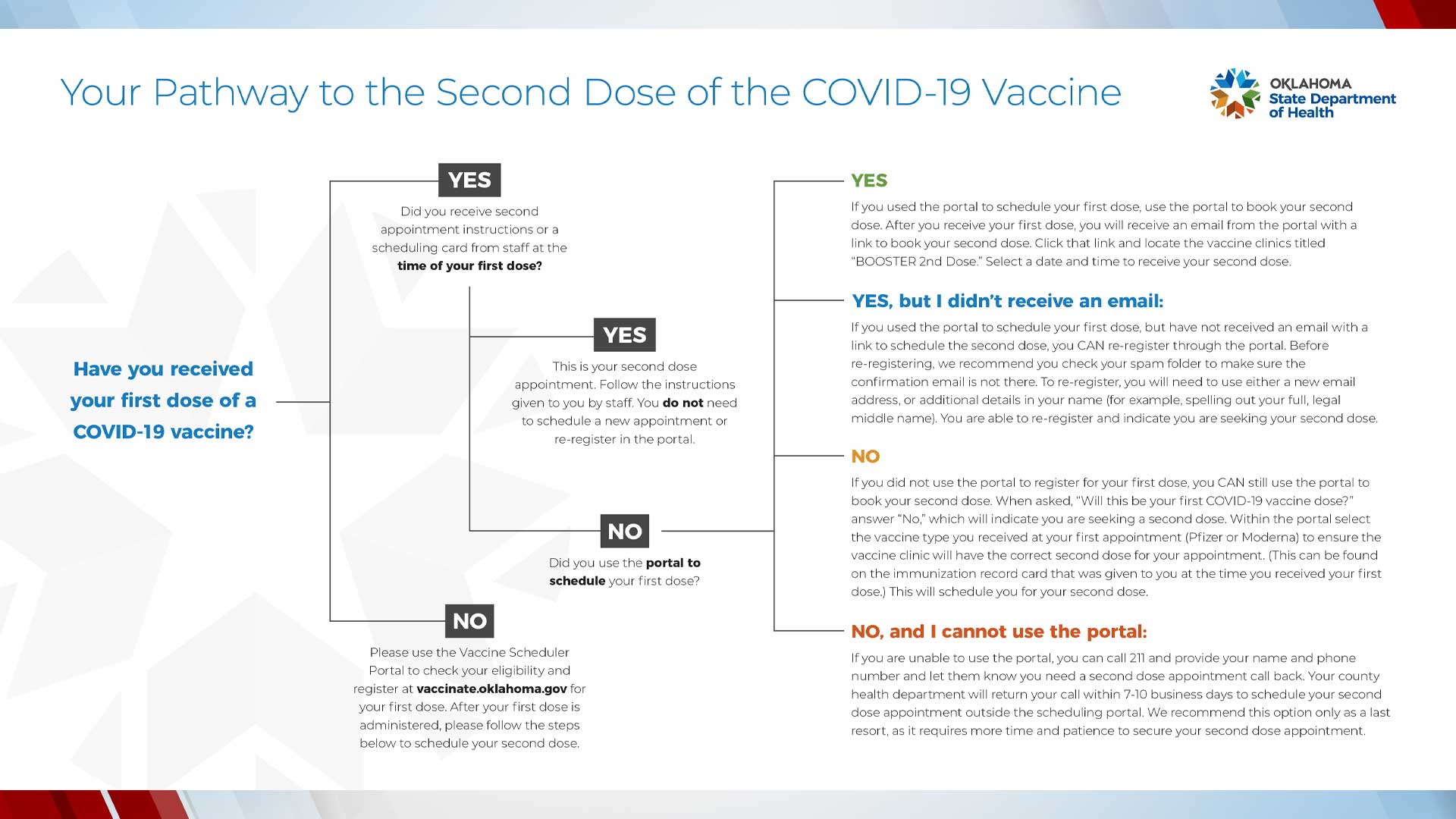 How To Schedule Your Second COVID-19 Vaccine, According To OSDH